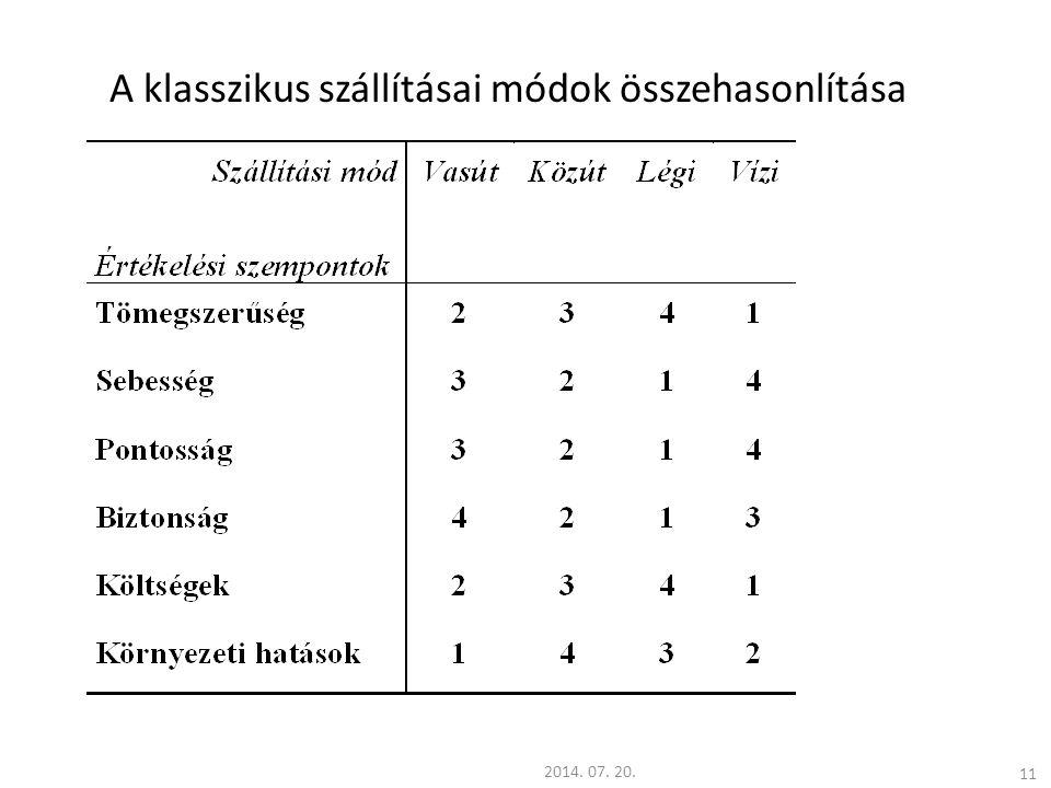 11 A klasszikus szállításai módok összehasonlítása 2014. 07. 20.