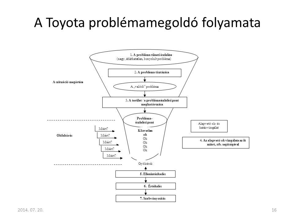 A Toyota problémamegoldó folyamata 2014.07. 20.16 1.