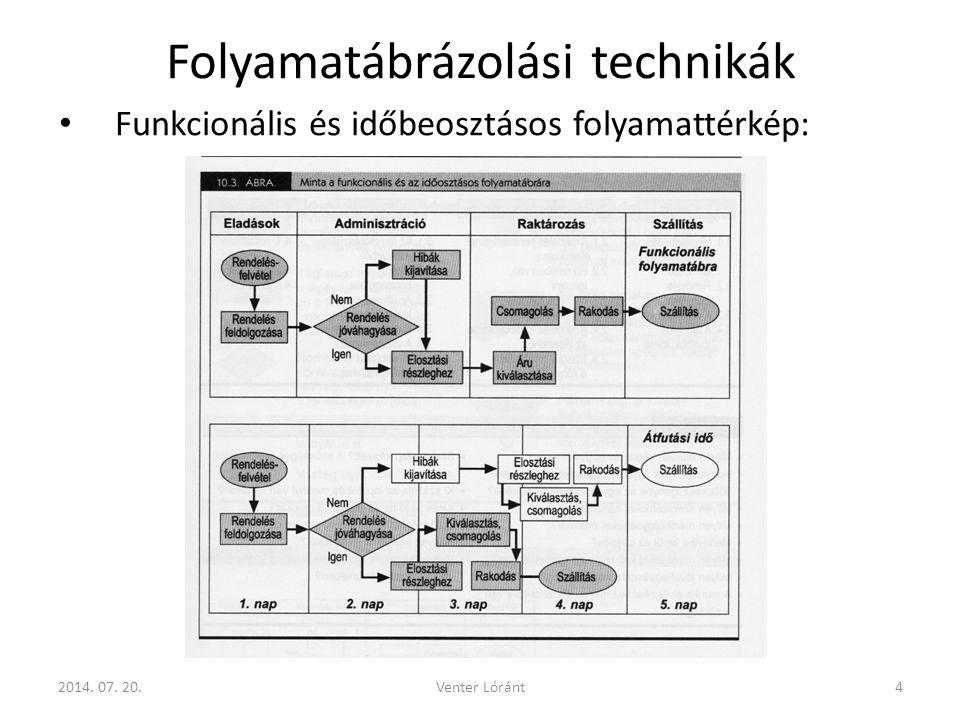 4 Folyamatábrázolási technikák Funkcionális és időbeosztásos folyamattérkép: 2014.