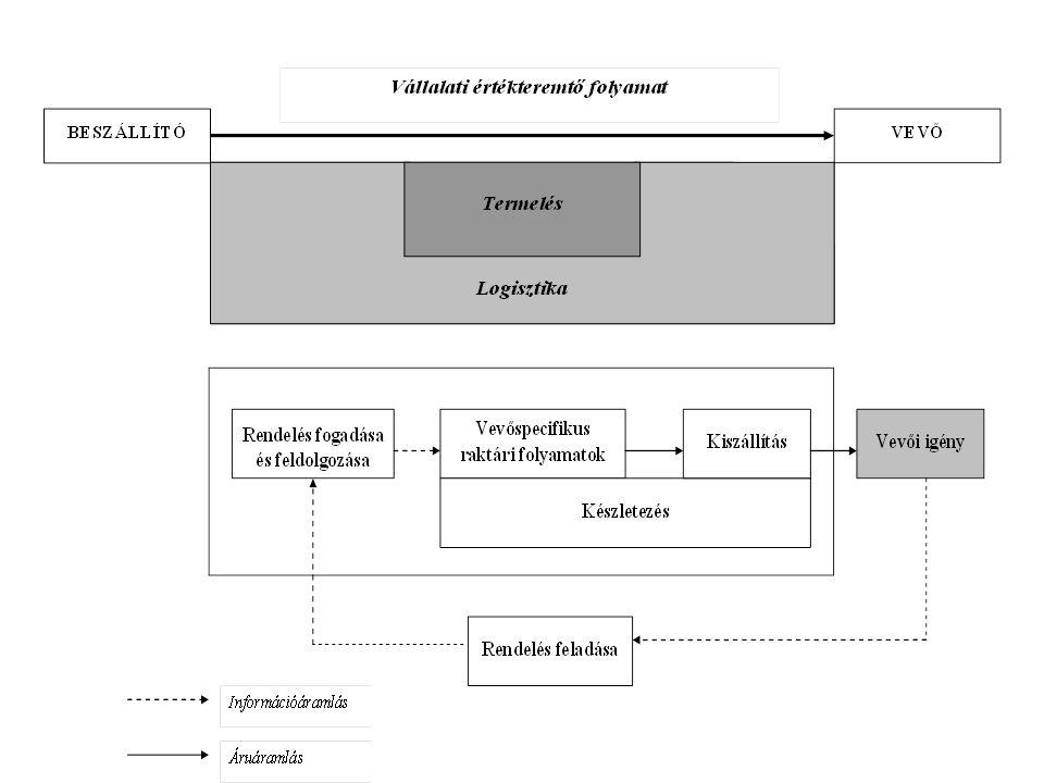 2008.04.21.Matyusz Zsolt és Fejes Judit6 Folyamattípusok Technológia fókusz (rugalmas alkalmazkodás) Technológiai jellemzők Nagyon sok fajta egyedi termék Standard tömegtermék Termékjellemzők Kevés fajta, nagy mennyiségek Sok fajta, kis mennyiségek Termékfókusz (nagyfokú specializáció)