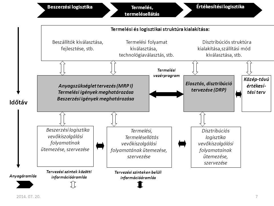 A folyamatos fejlesztés technikái 1.Adatgyűjtő lap 2.Pareto diagram 3.Hisztogram 4.Szabályozókártya 5.Szórásdiagram 6.Ok-okozati diagram 7.Egyéb diagramok 2014.