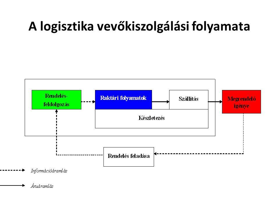 A minőségmenedzsment fejlődése Minőségbiztosítás Minőség szabályozás Végellenőrzés TQM 2014.