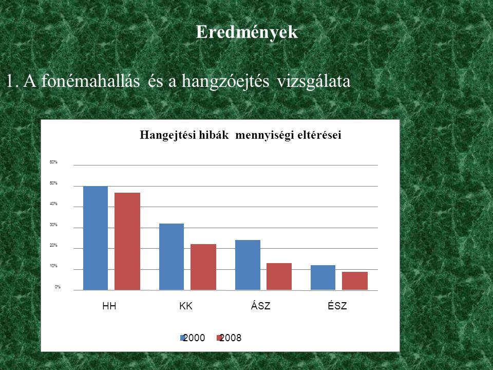 Eredmények 1. A fonémahallás és a hangzóejtés vizsgálata Hangejtési hibák mennyiségi eltérései 0% 10% 20% 30% 40% 50% 60% HHKKÁSZÉSZ 20002008