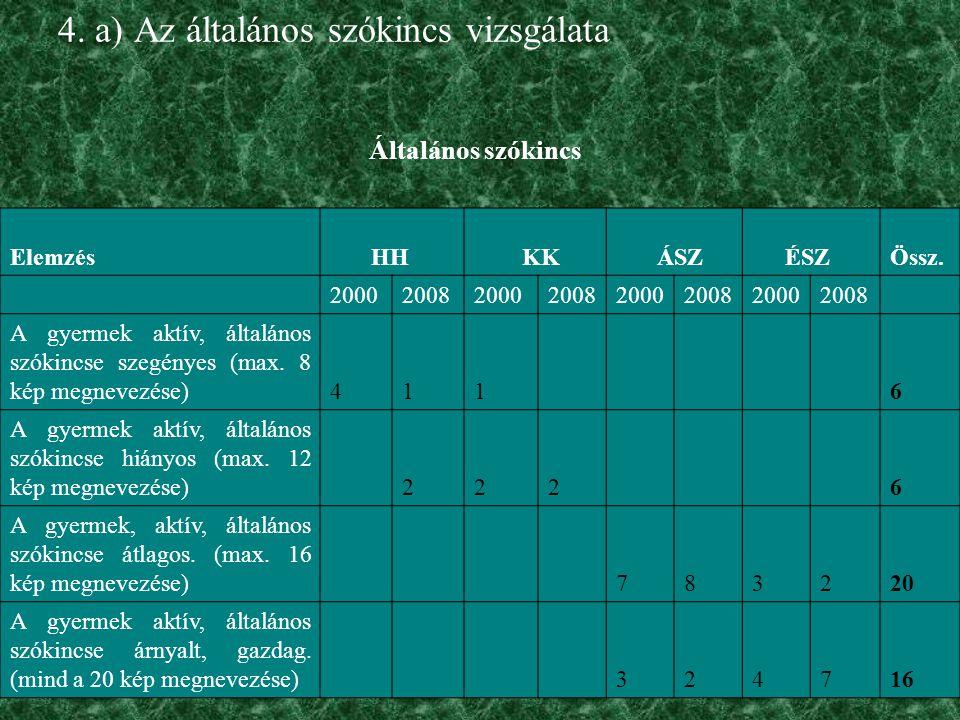 4. a) Az általános szókincs vizsgálata Általános szókincs ElemzésHH KK ÁSZÉSZ Össz. 20002008200020082000200820002008 A gyermek aktív, általános szókin