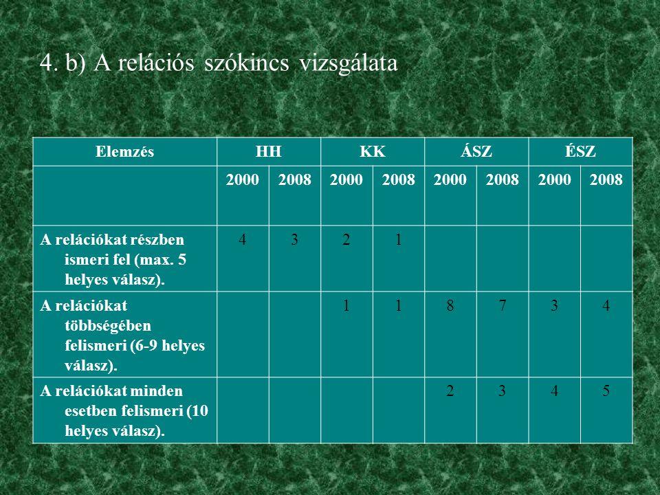 4. b) A relációs szókincs vizsgálata ElemzésHHKKÁSZÉSZ 20002008200020082000200820002008 A relációkat részben ismeri fel (max. 5 helyes válasz). 4321 A