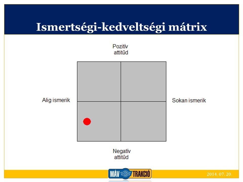Ismertségi-kedveltségi mátrix 2014. 07. 20.