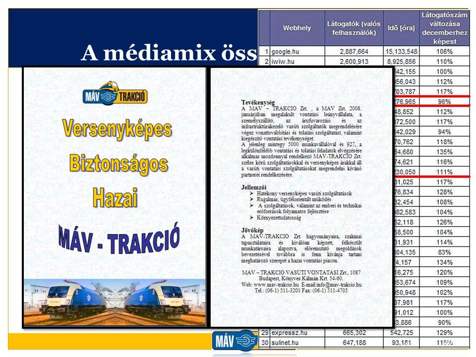 A médiamix összeállítása II.  Internetes hirdetések  Youtube.com  Mfor.hu -> Menedzsment Fórum  Index.hu  HVG Online + PR cikk Közterületi reklám