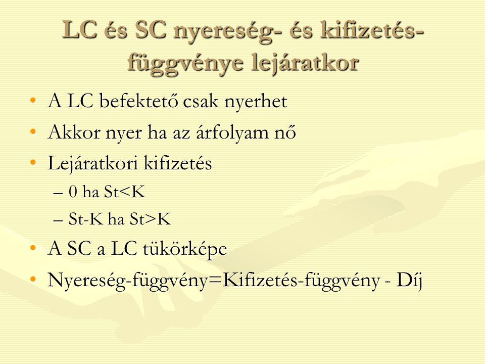 LC és SC nyereség- és kifizetés- függvénye lejáratkor A LC befektető csak nyerhetA LC befektető csak nyerhet Akkor nyer ha az árfolyam nőAkkor nyer ha az árfolyam nő Lejáratkori kifizetésLejáratkori kifizetés –0 ha St<K –St-K ha St>K A SC a LC tükörképeA SC a LC tükörképe Nyereség-függvény=Kifizetés-függvény - DíjNyereség-függvény=Kifizetés-függvény - Díj