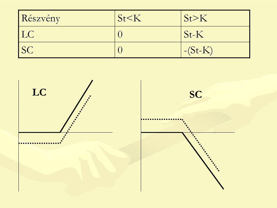 RészvénySt<KSt>K LC0St-K SC0-(St-K) LC SC