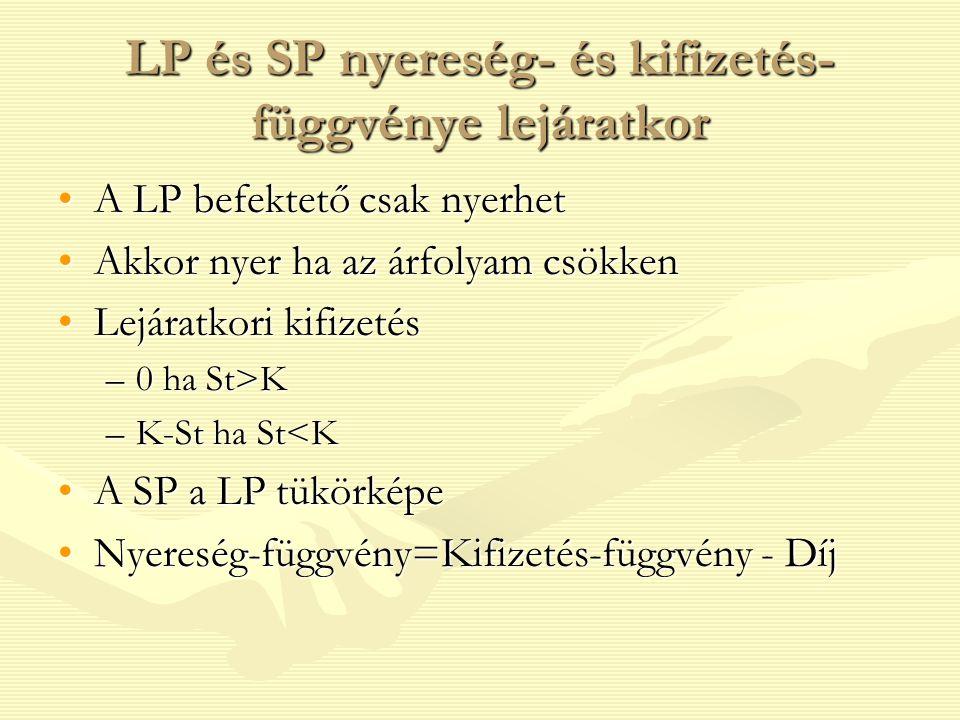 LP és SP nyereség- és kifizetés- függvénye lejáratkor A LP befektető csak nyerhetA LP befektető csak nyerhet Akkor nyer ha az árfolyam csökkenAkkor nyer ha az árfolyam csökken Lejáratkori kifizetésLejáratkori kifizetés –0 ha St>K –K-St ha St<K A SP a LP tükörképeA SP a LP tükörképe Nyereség-függvény=Kifizetés-függvény - DíjNyereség-függvény=Kifizetés-függvény - Díj