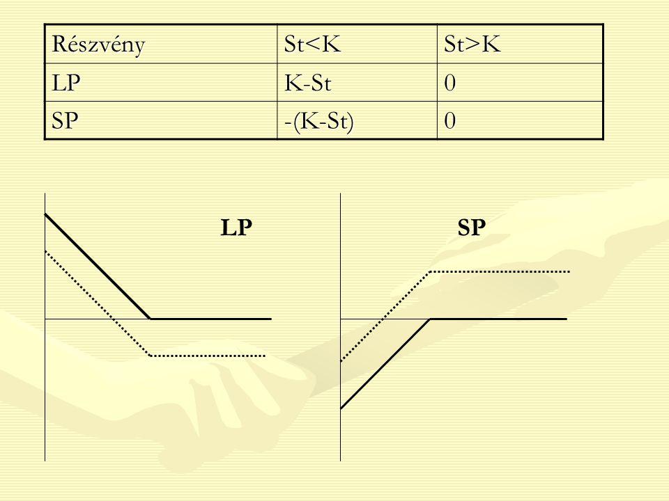RészvénySt<KSt>K LPK-St0 SP-(K-St)0 LPSP