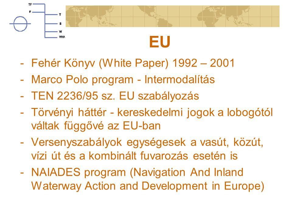 EU -Fehér Könyv (White Paper) 1992 – 2001 -Marco Polo program - Intermodalítás -TEN 2236/95 sz. EU szabályozás -Törvényi háttér - kereskedelmi jogok a