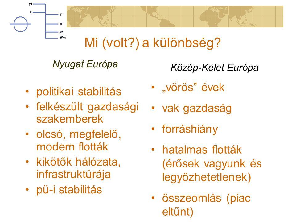 Mi (volt?) a különbség? Nyugat Európa politikai stabilitás felkészült gazdasági szakemberek olcsó, megfelelő, modern flották kikötők hálózata, infrast