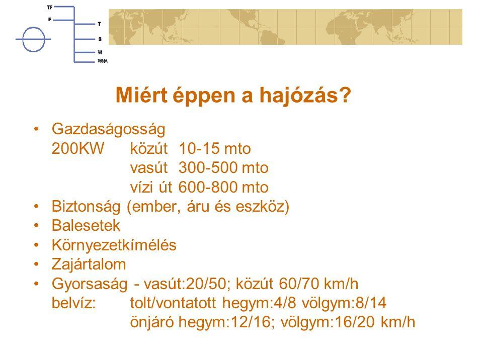 Miért éppen a hajózás? Gazdaságosság 200KWközút 10-15 mto vasút300-500 mto vízi út600-800 mto Biztonság (ember, áru és eszköz) Balesetek Környezetkímé