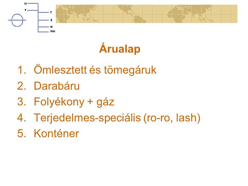 Árualap 1.Ömlesztett és tömegáruk 2.Darabáru 3.Folyékony + gáz 4.Terjedelmes-speciális (ro-ro, lash) 5.Konténer