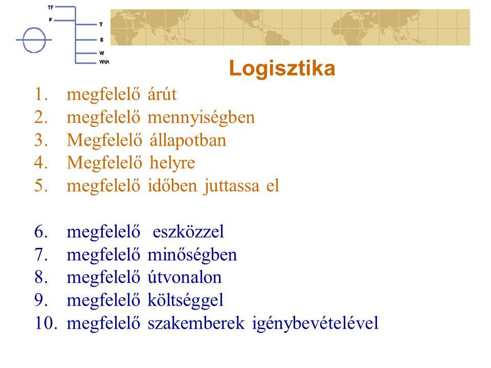 Logisztika 1.megfelelő árút 2.megfelelő mennyiségben 3.Megfelelő állapotban 4.Megfelelő helyre 5.megfelelő időben juttassa el 6.megfelelő eszközzel 7.