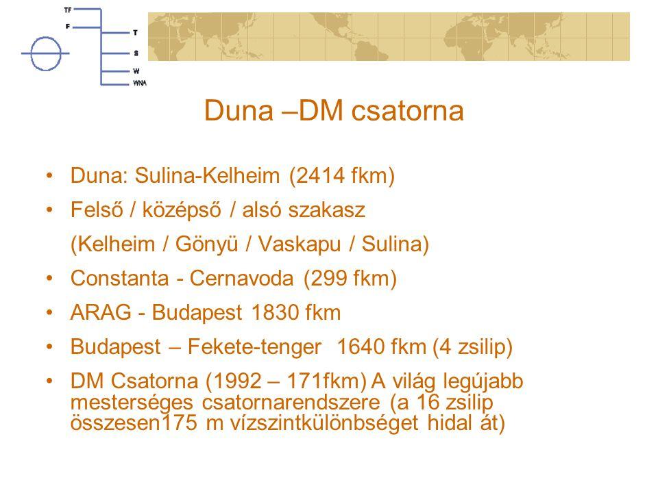 Duna –DM csatorna Duna: Sulina-Kelheim (2414 fkm) Felső / középső / alsó szakasz (Kelheim / Gönyü / Vaskapu / Sulina) Constanta - Cernavoda (299 fkm)