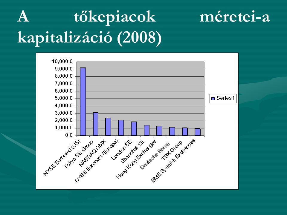 A tőkepiacok méretei-a kapitalizáció (2008) Bukaresti Értéktőzsde: 0,016 (16 milliárd USD)
