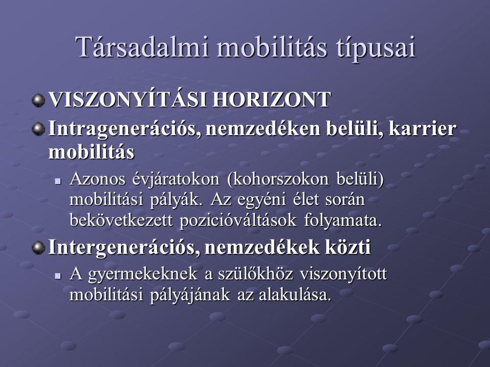 Társadalmi mobilitás típusai VISZONYÍTÁSI HORIZONT Intragenerációs, nemzedéken belüli, karrier mobilitás Azonos évjáratokon (kohorszokon belüli) mobil