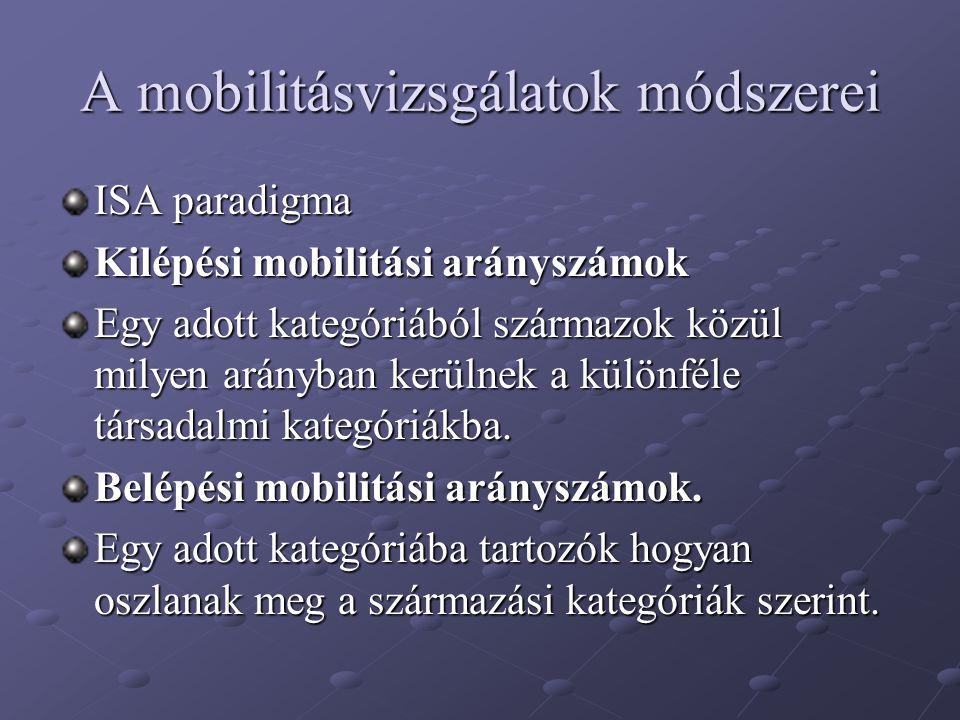 A mobilitásvizsgálatok módszerei ISA paradigma Kilépési mobilitási arányszámok Egy adott kategóriából származok közül milyen arányban kerülnek a külön