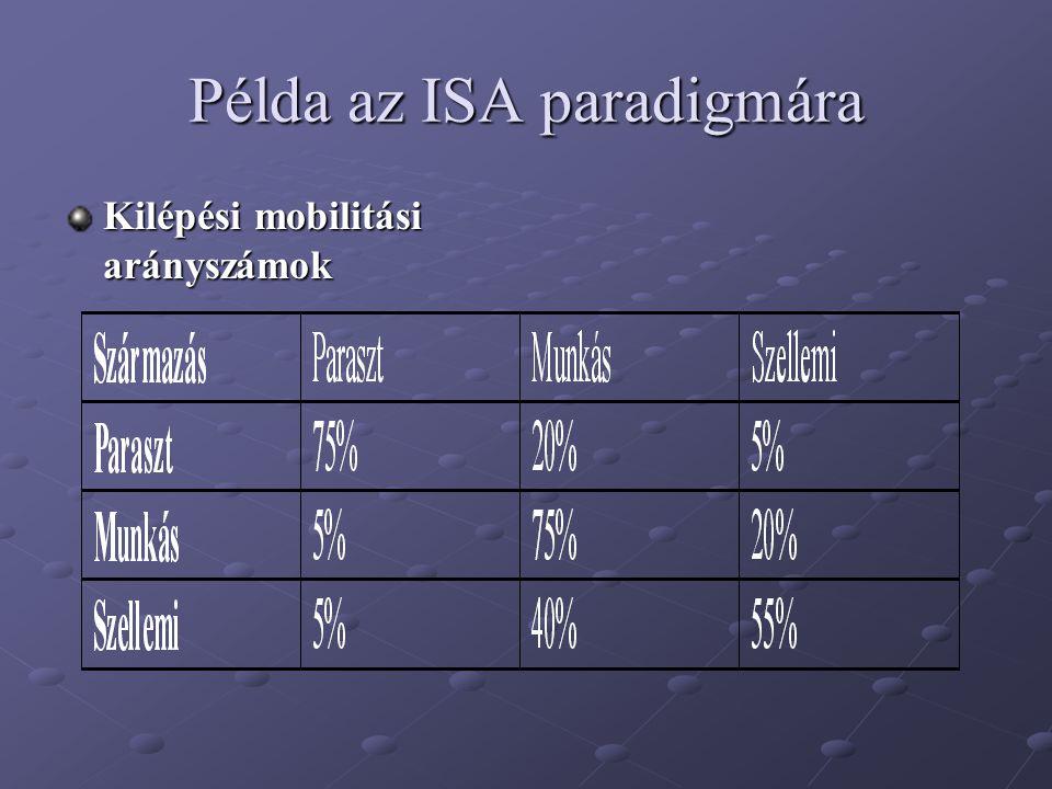 Példa az ISA paradigmára Kilépési mobilitási arányszámok