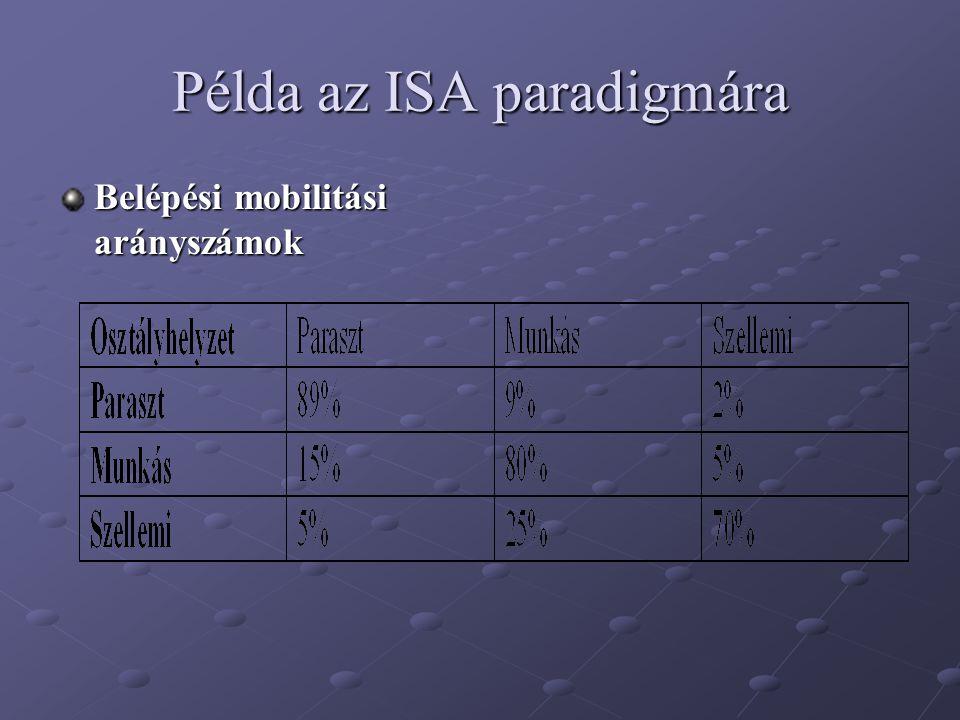 Példa az ISA paradigmára Belépési mobilitási arányszámok