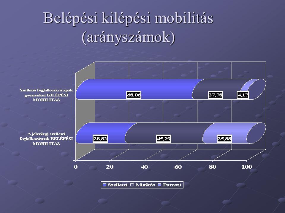 Belépési kilépési mobilitás (arányszámok)
