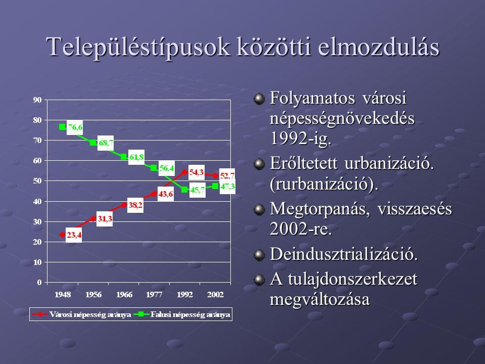 Településtípusok közötti elmozdulás Folyamatos városi népességnövekedés 1992-ig. Erőltetett urbanizáció. (rurbanizáció). Megtorpanás, visszaesés 2002-