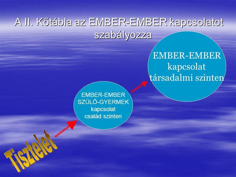 A II. Kőtábla az EMBER-EMBER kapcsolatot szabályozza EMBER-EMBER kapcsolat társadalmi szinten EMBER-EMBER SZÜLŐ-GYERMEK kapcsolat család szinten