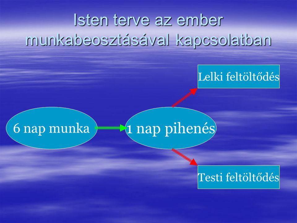 Isten terve az ember munkabeosztásával kapcsolatban 6 nap munka 1 nap pihenés Lelki feltöltődés Testi feltöltődés