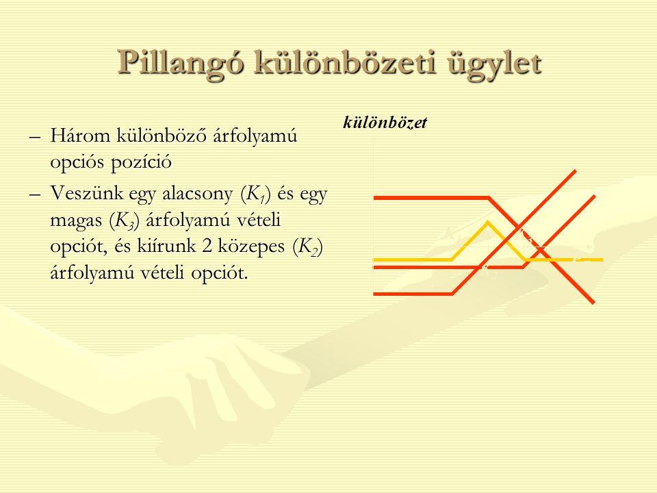 Pillangó különbözeti ügylet –Három különböző árfolyamú opciós pozíció –Veszünk egy alacsony (K 1 ) és egy magas (K 3 ) árfolyamú vételi opciót, és kií