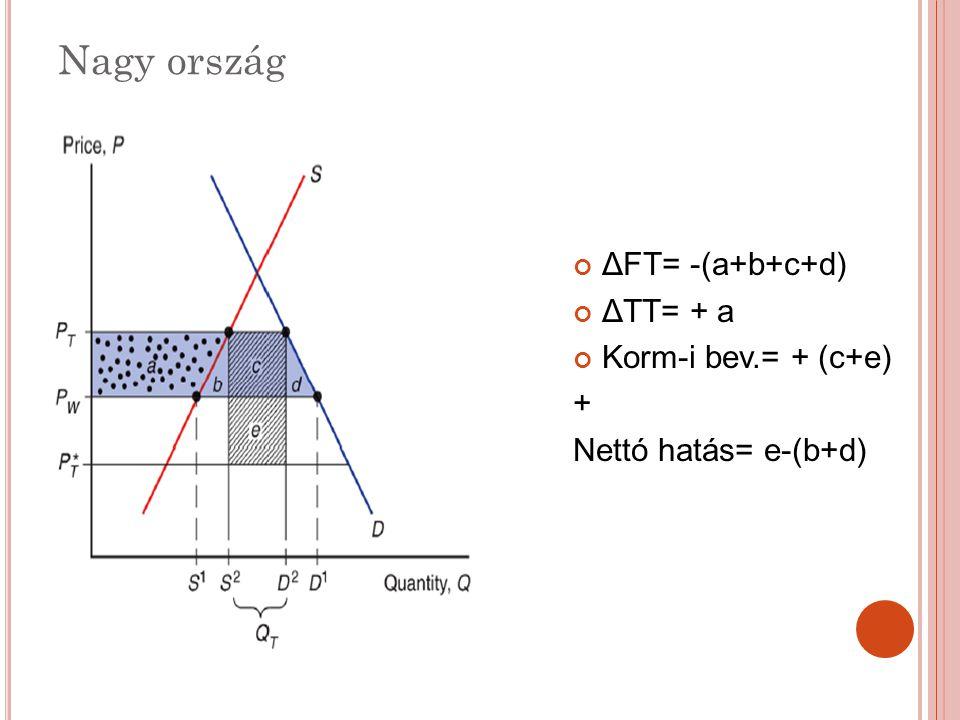 Nagy ország ΔFT= -(a+b+c+d) ΔTT= + a Korm-i bev.= + (c+e) + Nettó hatás= e-(b+d)