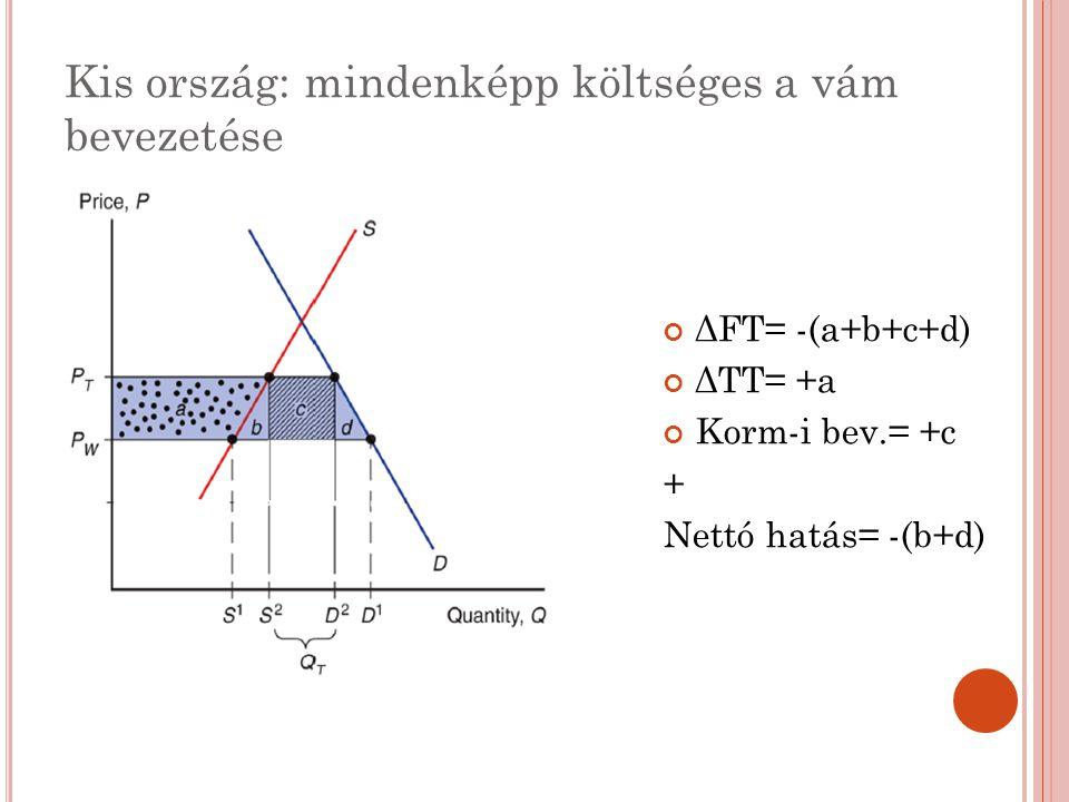 Kis ország: mindenképp költséges a vám bevezetése ΔFT= -(a+b+c+d) ΔTT= +a Korm-i bev.= +c + Nettó hatás= -(b+d)