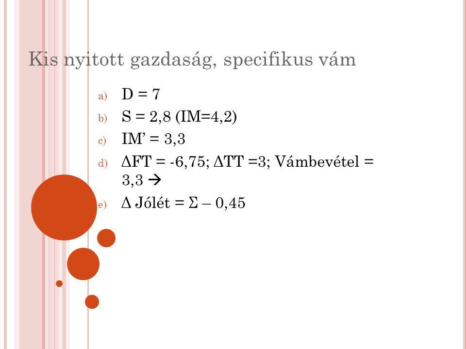 Kis nyitott gazdaság, specifikus vám a) D = 7 b) S = 2,8 (IM=4,2) c) IM' = 3,3 d) ΔFT = -6,75; ΔTT =3; Vámbevétel = 3,3  e) Δ Jólét = Σ – 0,45