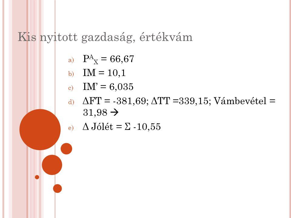 Kis nyitott gazdaság, értékvám a) P A X = 66,67 b) IM = 10,1 c) IM' = 6,035 d) ΔFT = -381,69; ΔTT =339,15; Vámbevétel = 31,98  e) Δ Jólét = Σ -10,55