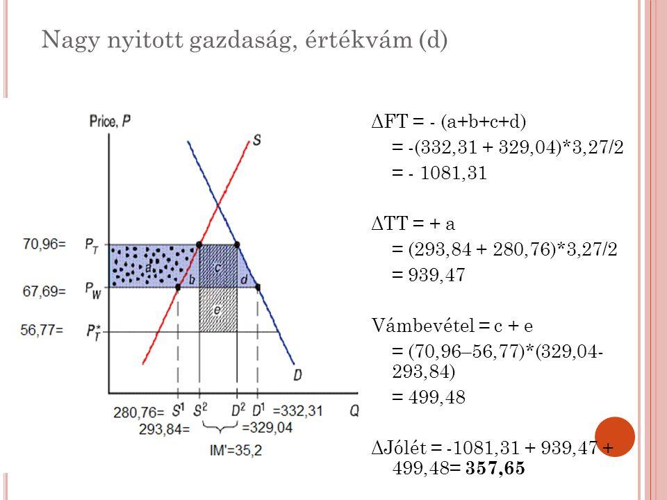 Nagy nyitott gazdaság, értékvám (d) ΔFT = - (a+b+c+d) = -(332,31 + 329,04)*3,27/2 = - 1081,31 ΔTT = + a = (293,84 + 280,76)*3,27/2 = 939,47 Vámbevétel