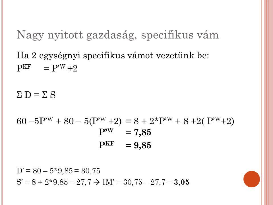 Nagy nyitott gazdaság, specifikus vám Ha 2 egységnyi specifikus vámot vezetünk be: P KF = P' W +2 Σ D = Σ S 60 –5P' W + 80 – 5(P' W +2) = 8 + 2*P' W +