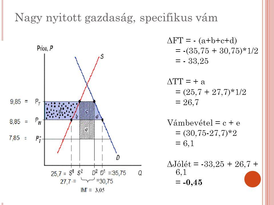 Nagy nyitott gazdaság, specifikus vám ΔFT = - (a+b+c+d) = -(35,75 + 30,75)*1/2 = - 33,25 ΔTT = + a = (25,7 + 27,7)*1/2 = 26,7 Vámbevétel = c + e = (30