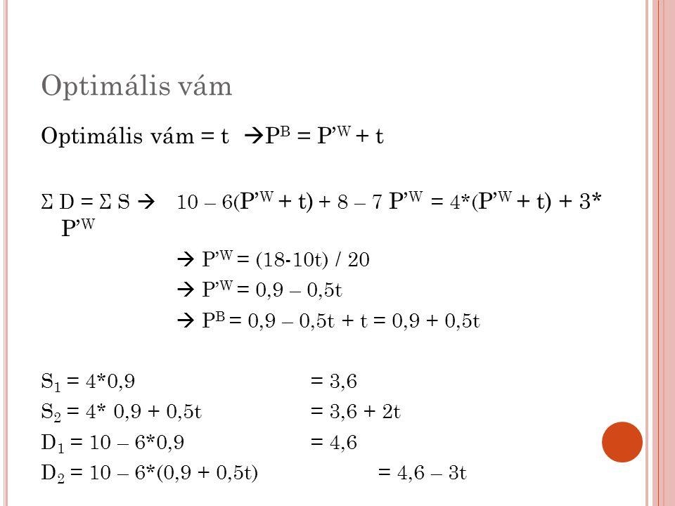 Optimális vám Optimális vám = t  P B = P' W + t Σ D = Σ S  10 – 6( P' W + t) + 8 – 7 P' W = 4*( P' W + t) + 3* P' W  P' W = (18-10t) / 20  P' W =