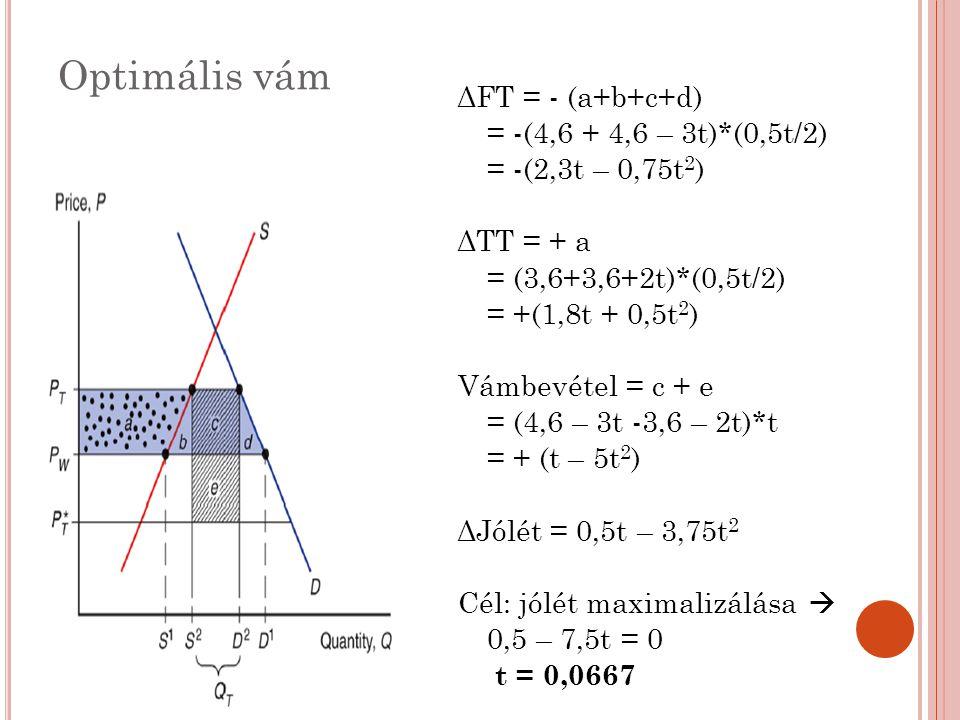 Optimális vám ΔFT = - (a+b+c+d) = -(4,6 + 4,6 – 3t)*(0,5t/2) = -(2,3t – 0,75t 2 ) ΔTT = + a = (3,6+3,6+2t)*(0,5t/2) = +(1,8t + 0,5t 2 ) Vámbevétel = c