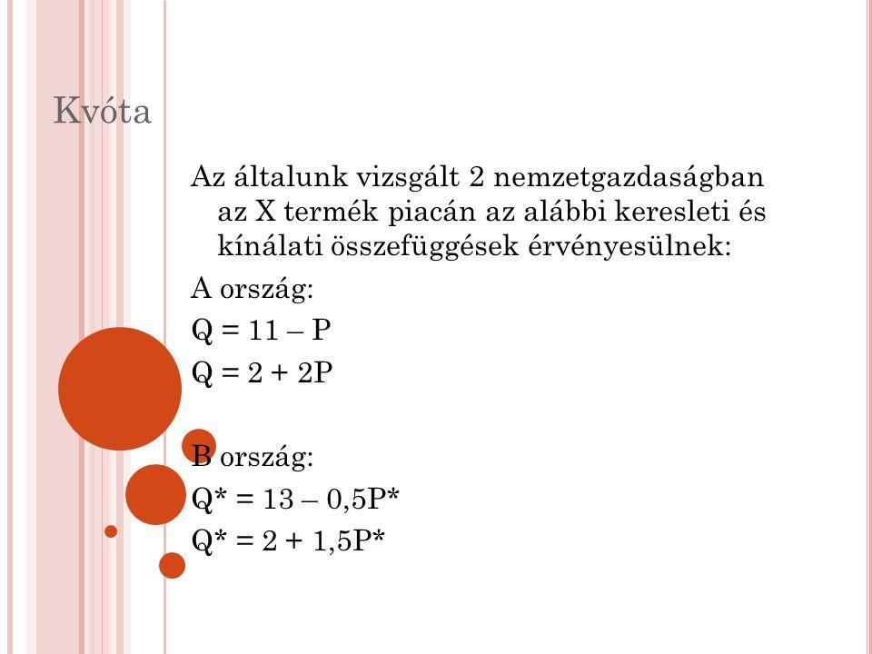 Kvóta Az általunk vizsgált 2 nemzetgazdaságban az X termék piacán az alábbi keresleti és kínálati összefüggések érvényesülnek: A ország: Q = 11 – P Q