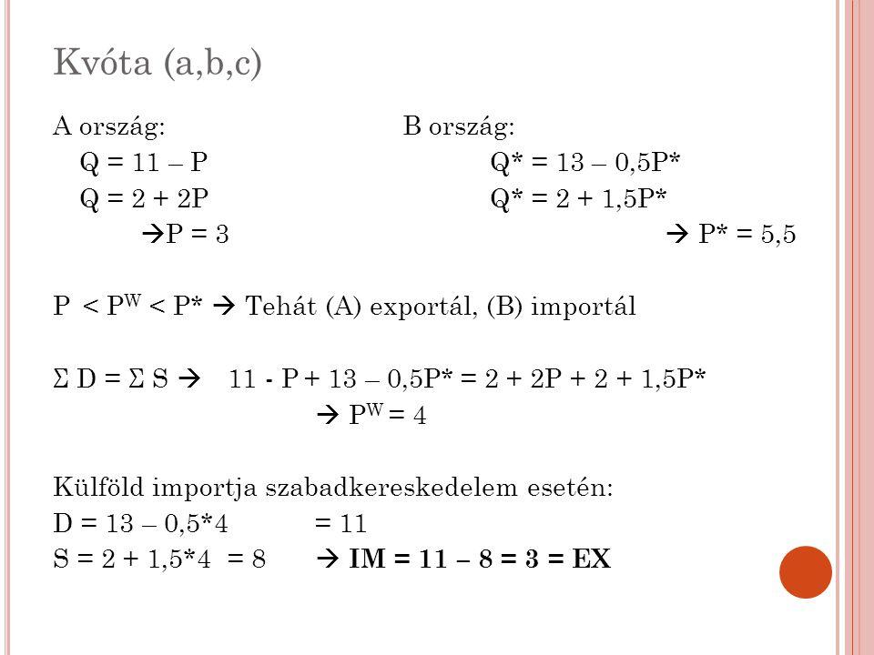 Kvóta (a,b,c) A ország:B ország: Q = 11 – PQ* = 13 – 0,5P* Q = 2 + 2PQ* = 2 + 1,5P*  P = 3  P* = 5,5 P < P W < P*  Tehát (A) exportál, (B) importál