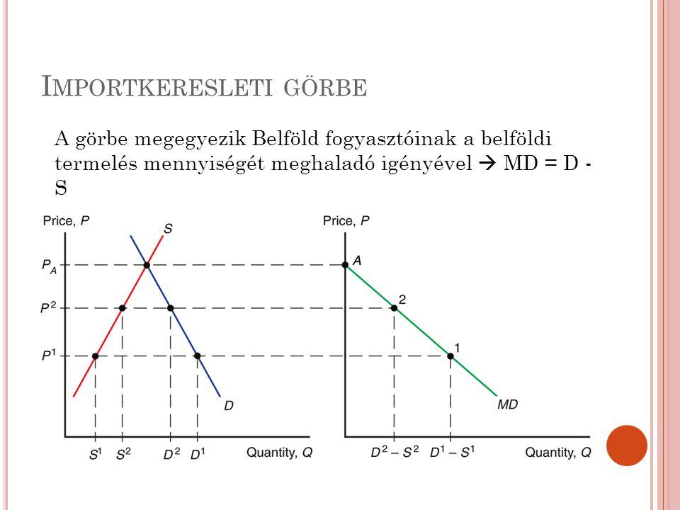 I MPORTKERESLETI GÖRBE A görbe megegyezik Belföld fogyasztóinak a belföldi termelés mennyiségét meghaladó igényével  MD = D - S
