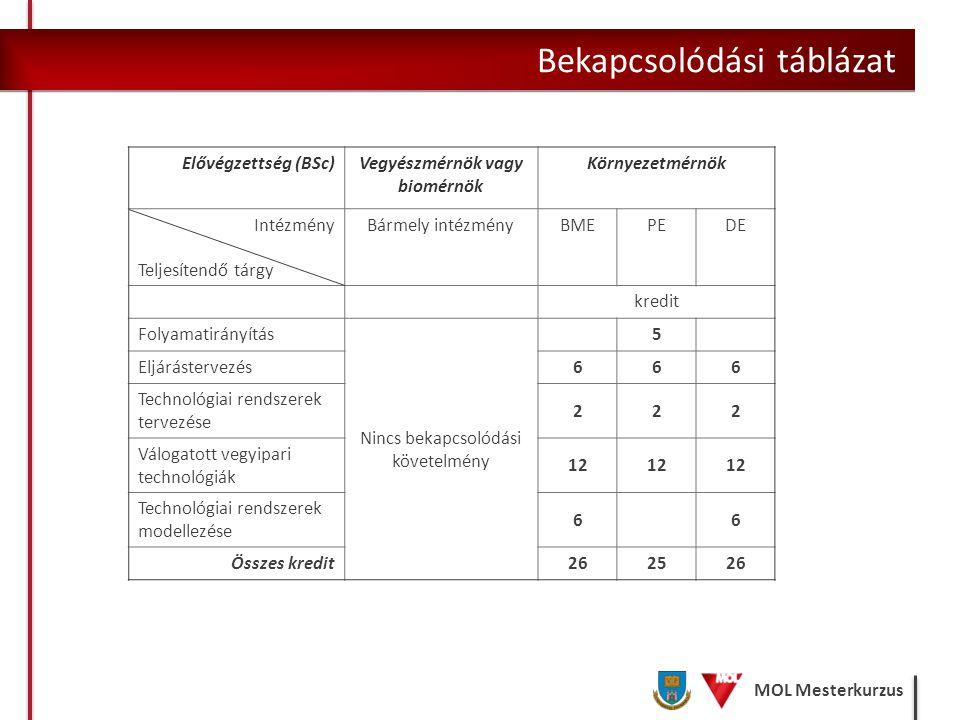 MOL Mesterkurzus Bekapcsolódási táblázat Elővégzettség (BSc)Vegyészmérnök vagy biomérnök Környezetmérnök Intézmény Teljesítendő tárgy Bármely intézmén