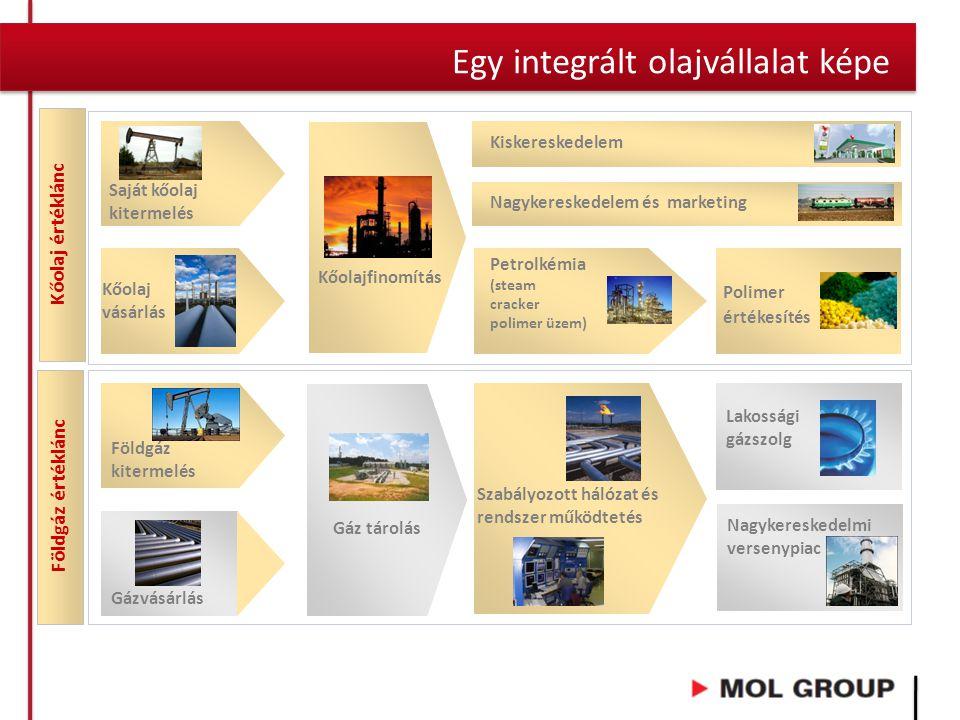 Egy integrált olajvállalat képe Földgáz kitermelés Gázvásárlás Szabályozott hálózat és rendszer működtetés Saját kőolaj kitermelés Petrolkémia (steam