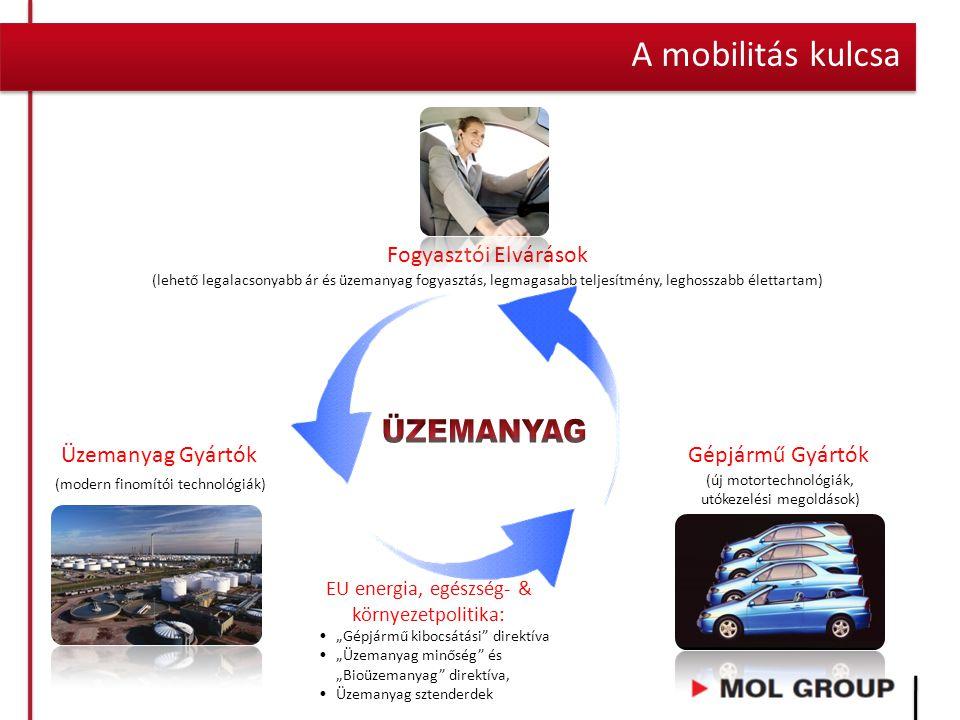 A mobilitás kulcsa Üzemanyag Gyártók (modern finomítói technológiák) Gépjármű Gyártók (új motortechnológiák, utókezelési megoldások) Fogyasztói Elvárá