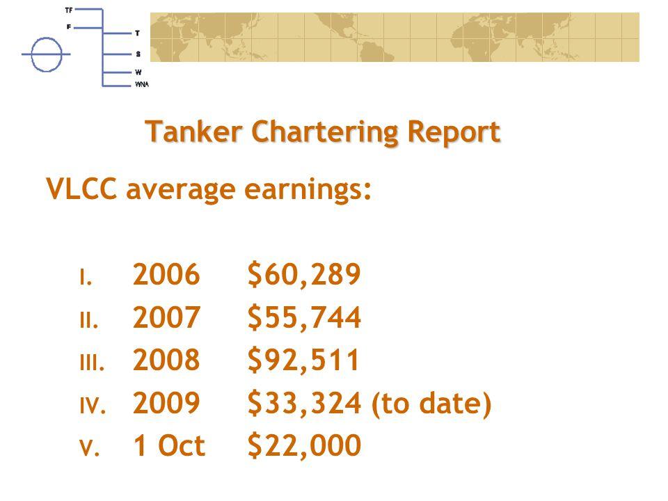 Tanker Chartering Report VLCC average earnings: I. 2006$60,289 II. 2007$55,744 III. 2008$92,511 IV. 2009$33,324 (to date) V. 1 Oct$22,000
