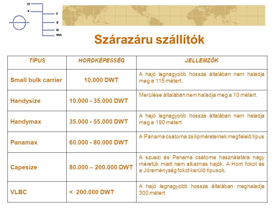 Szárazáru szállítók TÍPUSHORDKÉPESSÉGJELLEMZŐK Small bulk carrier10.000 DWT A hajó legnagyobb hossza általában nem haladja meg a 115 métert. Handysize