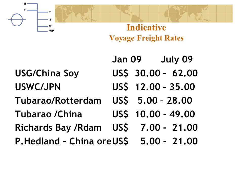 Indicative Voyage Freight Rates Jan 09July 09 USG/China SoyUS$ 30.00 – 62.00 USWC/JPN US$ 12.00 – 35.00 Tubarao/Rotterdam US$ 5.00 – 28.00 Tubarao /China US$ 10.00 - 49.00 Richards Bay /RdamUS$ 7.00 - 21.00 P.Hedland – China oreUS$ 5.00 - 21.00
