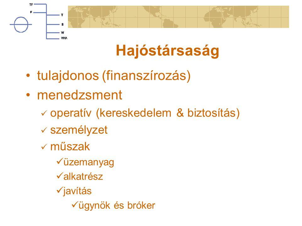 Hajóstársaság tulajdonos (finanszírozás) menedzsment operatív (kereskedelem & biztosítás) személyzet műszak üzemanyag alkatrész javítás ügynök és brók